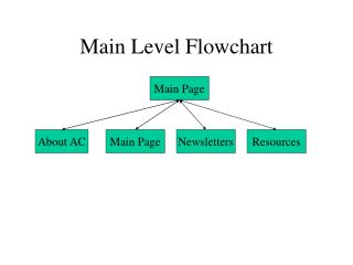 Main Level Flowchart