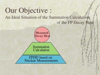 Our Objective : An Ideal Situation of the Summation Calculation