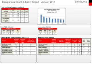 Occupational Health & Safety Report – January 2012