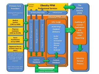 Obesity PPM Professional  Services