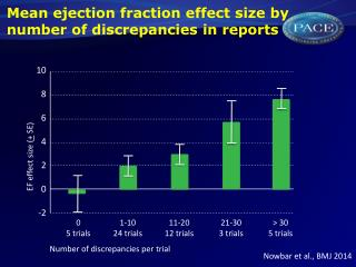 Mean ejection fraction effect size by number of discrepancies in reports