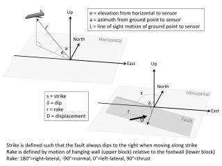 e = elevation from horizontal to sensor a = azimuth from ground point to sensor