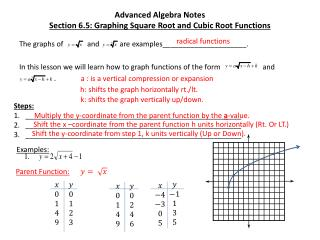Advanced Algebra Notes Section 6.5: Graphing Square Root and Cubic Root Functions