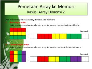Pemetaan  Array  ke Memori Kasus : Array  Dimensi  2
