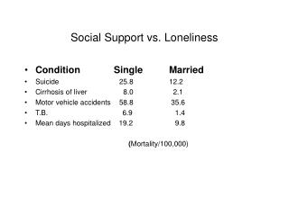 Social Support vs. Loneliness