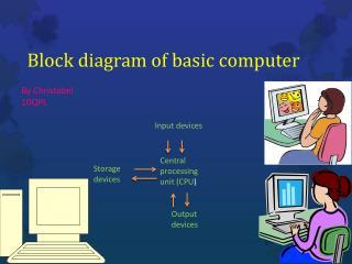 Block diagram of basic computer