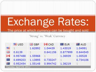 Exchange Rates: The price at which currency can be bought and sold