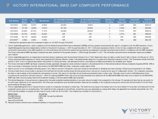 Victory International  smid Cap Composite Performance