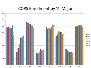 COPS Enrollment by 1 st  Major