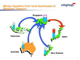 Money transfers from local businesses to  Regional Treasury