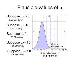 Plausible values of  m