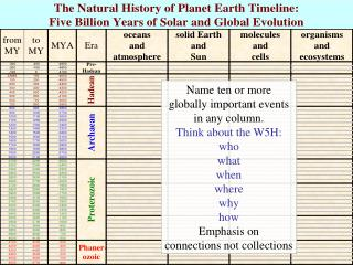 What do we know about the natural history of planet Earth?