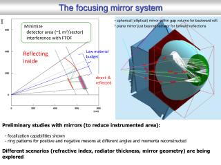 The focusing mirror system