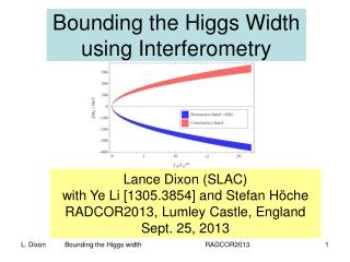 Bounding the Higgs Width using  Interferometry