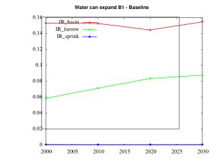 Water can expand B1 - Baseline