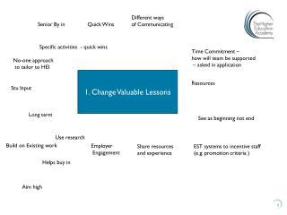 1. Change Valuable Lessons