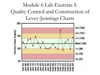 Module 6 Lab Exercise I:  Quality Control and Construction of  Levey -Jennings Charts