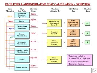 FACILITIES  ADMINISTRATIVE COST CALCULATION   OVERVIEW