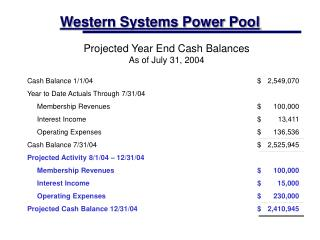 Western Systems Power Pool