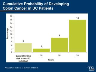 Cumulative Probability of Developing  Colon Cancer in UC Patients