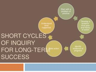 Short cycles  of inquiry  for long-term success