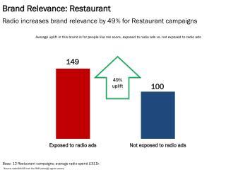 Brand Relevance: Restaurant