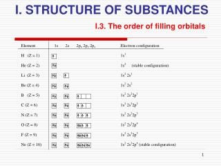 I. STRUCTURE OF SUBSTANCES