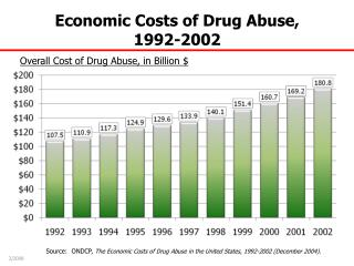 Overall Cost of Drug Abuse, in Billion $