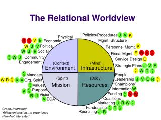 The Relational Worldview