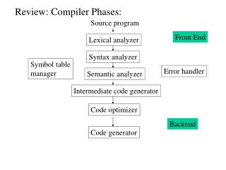 Review: Compiler Phases: