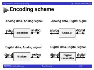 Digital Data, Digital Signal