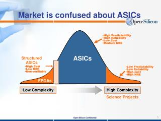 Market is confused about ASICs