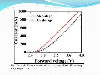 Fig.  Forward  I-V  characteristics of the dual-stage MQW LED and  step-stage MQW  LED.