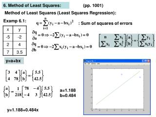 Method of Least Squares (Least Squares Regression):