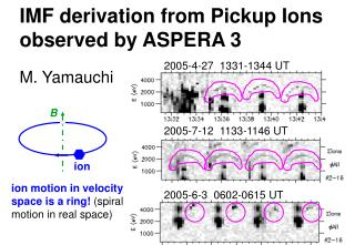 IMF derivation from Pickup Ions observed by ASPERA 3
