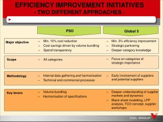 EFFICIENCY IMPROVEMENT INITIATIVES - TWO DIFFERENT APPROACHES -