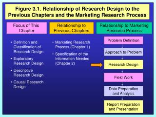 Figure 3.1. Relationship of Research Design to the Previous Chapters and the Marketing Research Process