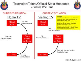 Television/Talent/Official Stats Headsets  for Visiting TV at HDC