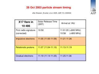 28 Oct 2003 particle stream timing