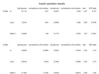 Insulin secretion results