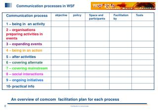 Communication processes in WSF