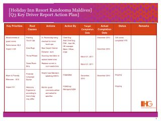 [Holiday Inn Resort Kandooma Maldives] [ Q3  Key Driver Report Action Plan]