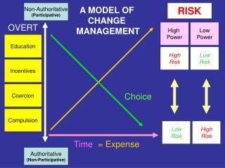 A MODEL OF  CHANGE  MANAGEMENT