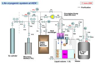 LXe cryogenic system at KEK