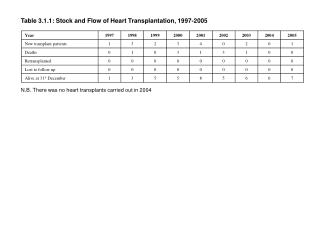 Table 3.1.1: Stock and Flow of Heart Transplantation, 1997-2005