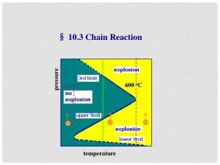 § 10.3 Chain Reaction