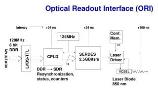 Optical Readout Interface (ORI)