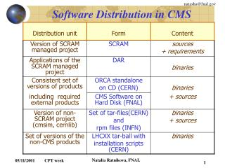Software Distribution in CMS