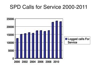 SPD Calls for Service 2000-2011