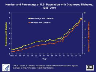 Number and Percentage of U.S. Population with Diagnosed Diabetes, 1958 2010